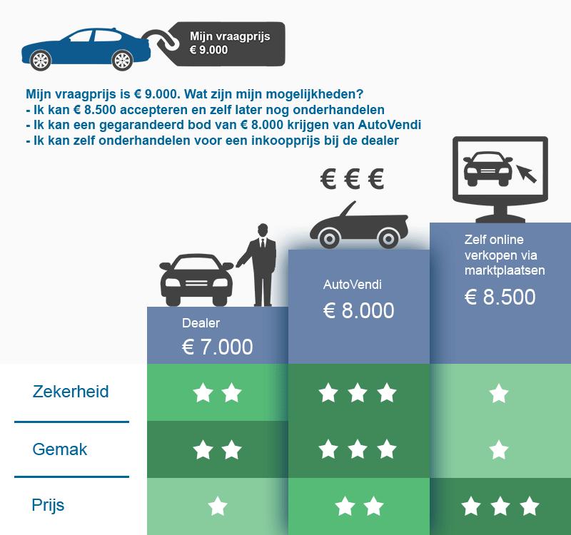 Opel Corsa verkopen